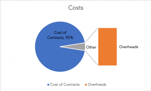 Pie chart showing the proportion of transport costs associated with contracts compared to planning overheads